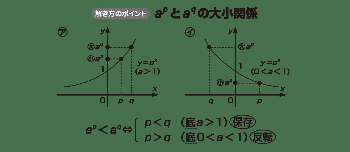 高校数学Ⅱ 指数関数・対数関数8 ポイント