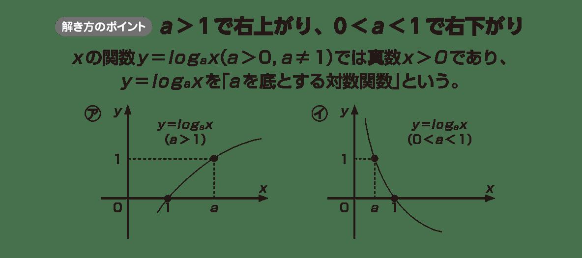 高校数学Ⅱ 指数関数・対数関数19 ポイント