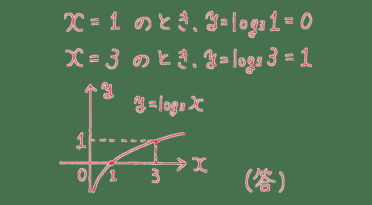 高校数学Ⅱ 指数関数・対数関数19 例題 答え