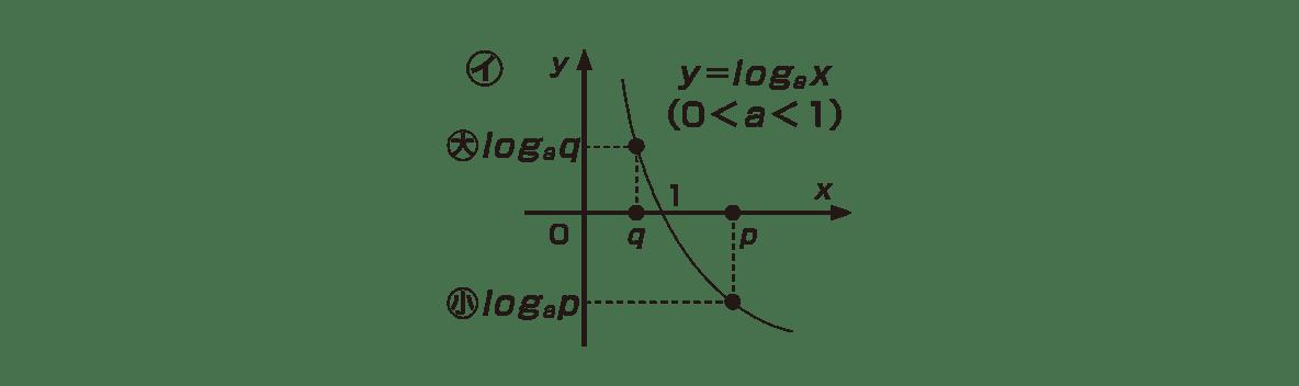 高校数学Ⅱ 指数関数・対数関数20 ポイント ㋑のグラフのみ