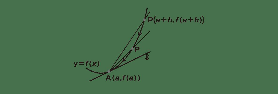 高校数学Ⅱ 微分法と積分法8 ポイント 図のみ