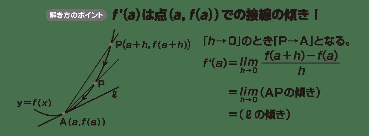 高校数学Ⅱ 微分法と積分法8 ポイント