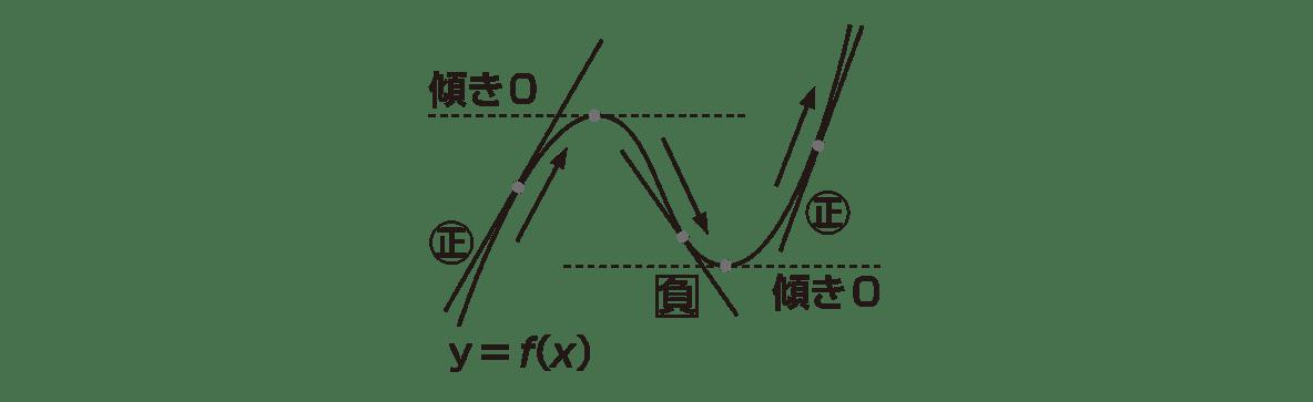 高校数学Ⅱ 微分法と積分法11 ポイント 図のみ