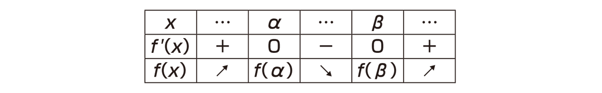 高校数学Ⅱ 微分法と積分法13 ポイントの表のみ