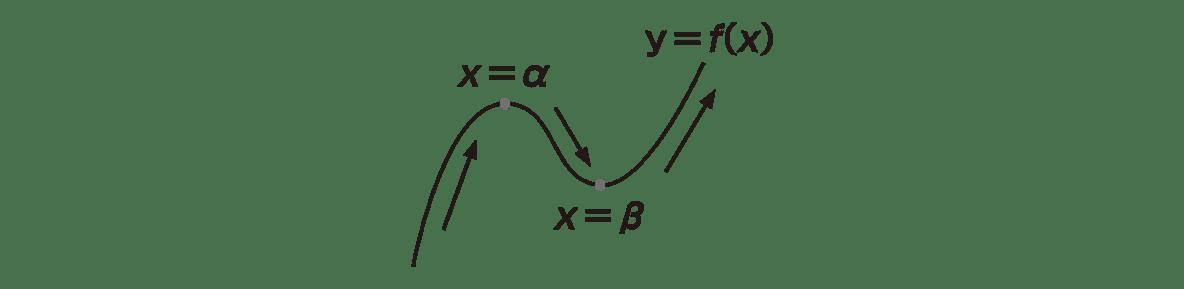 高校数学Ⅱ 微分法と積分14 ポイント左下の図 矢印とy=f(x)のテキストに加え、x=α、x=βもいれる