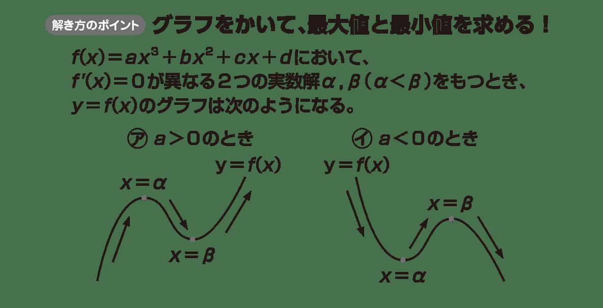 高校数学Ⅱ 微分法と積分法14 ポイント