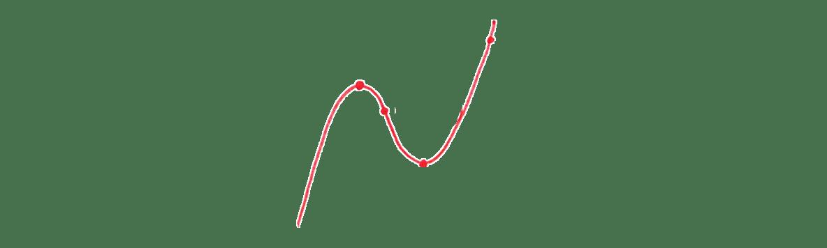 高校数学Ⅱ 微分法と積分法14 例題 答えの図 座標はすべて消す