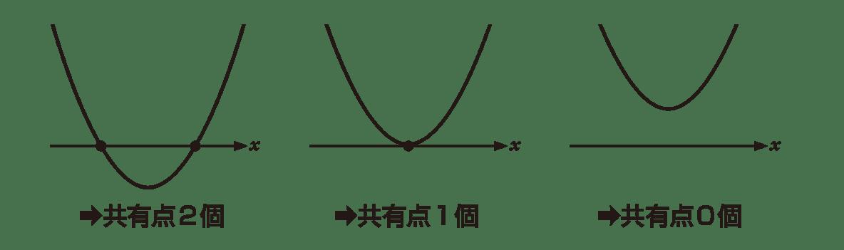 高校数学Ⅰ 2次関数33 ポイント 図のうち放物線と軸とその下のテキストのみ(D>0やD=0は不要)