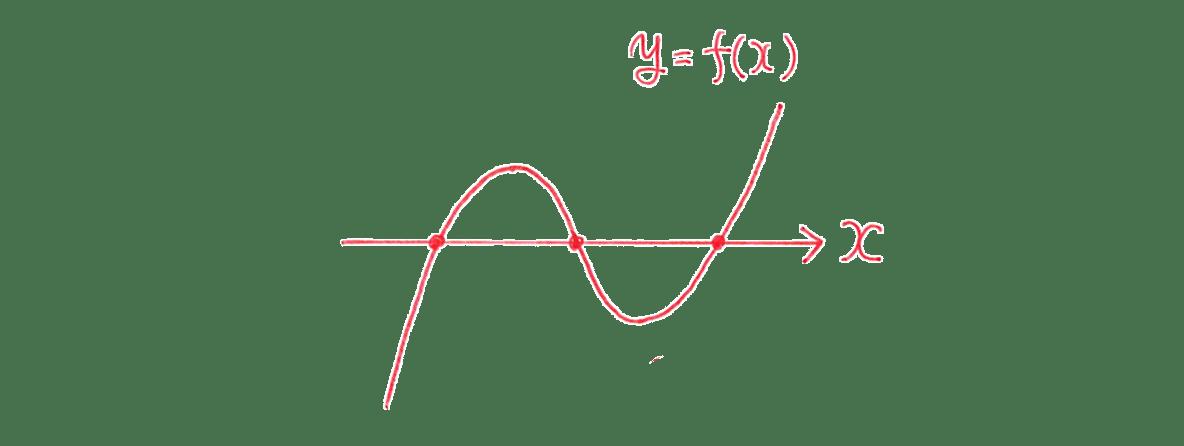 高校数学Ⅱ 微分法と積分法15 練習 答えの図 (「正」「負」の文字は消す)