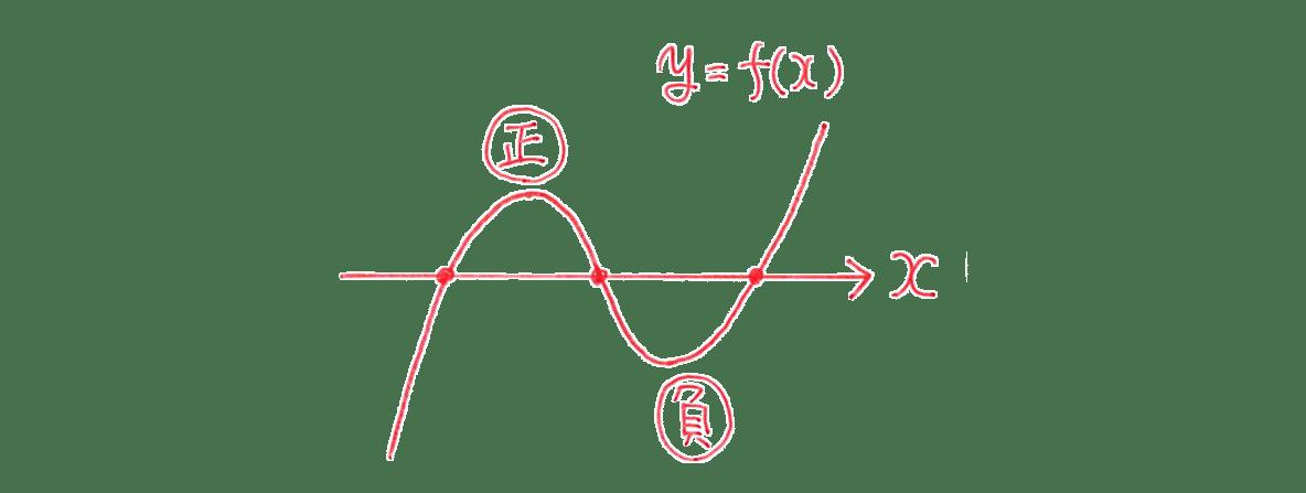 高校数学Ⅱ 微分法と積分法15 練習 答えの図 (「正」「負」の文字入れる)