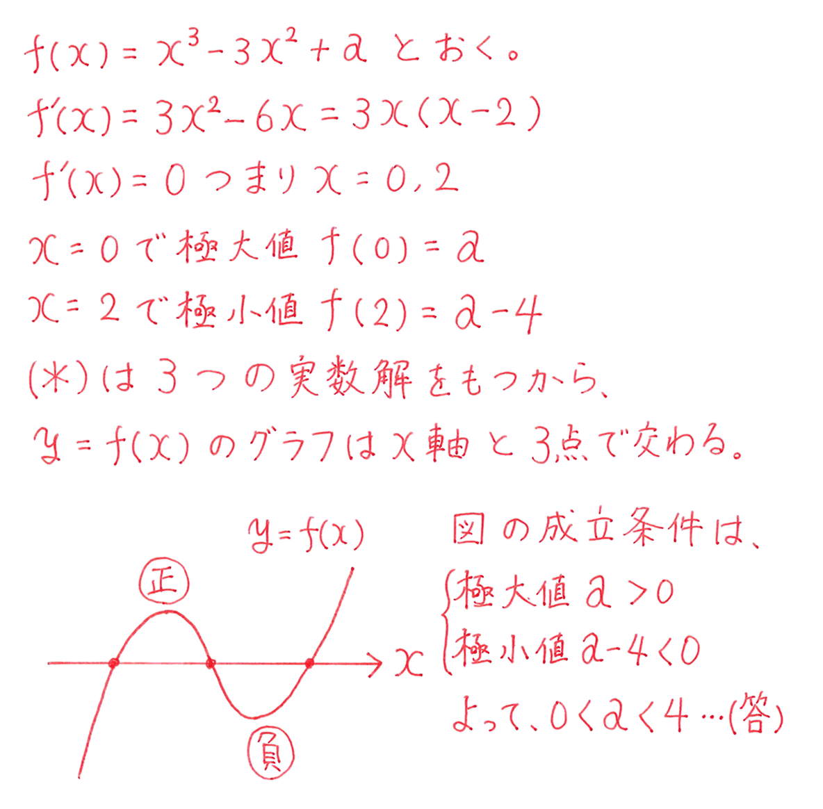 高校数学Ⅱ 微分法と積分法15 練習 答え