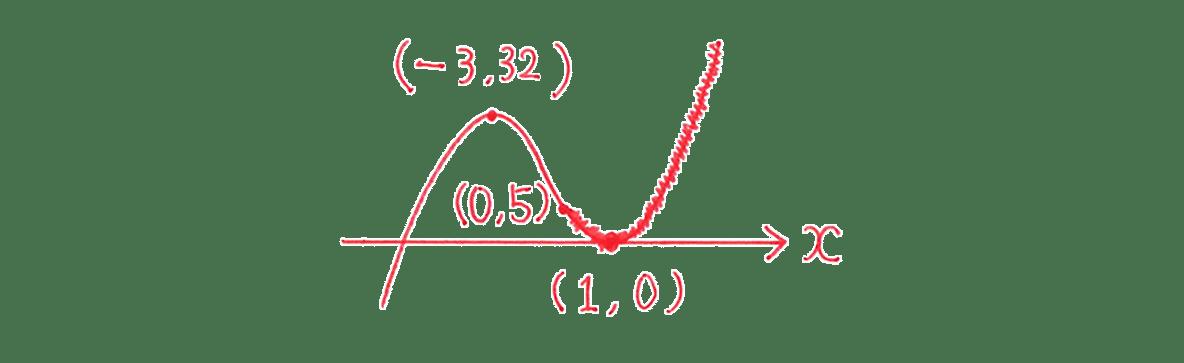 高校数学Ⅱ 微分法と積分法16 練習 答えの図のみ