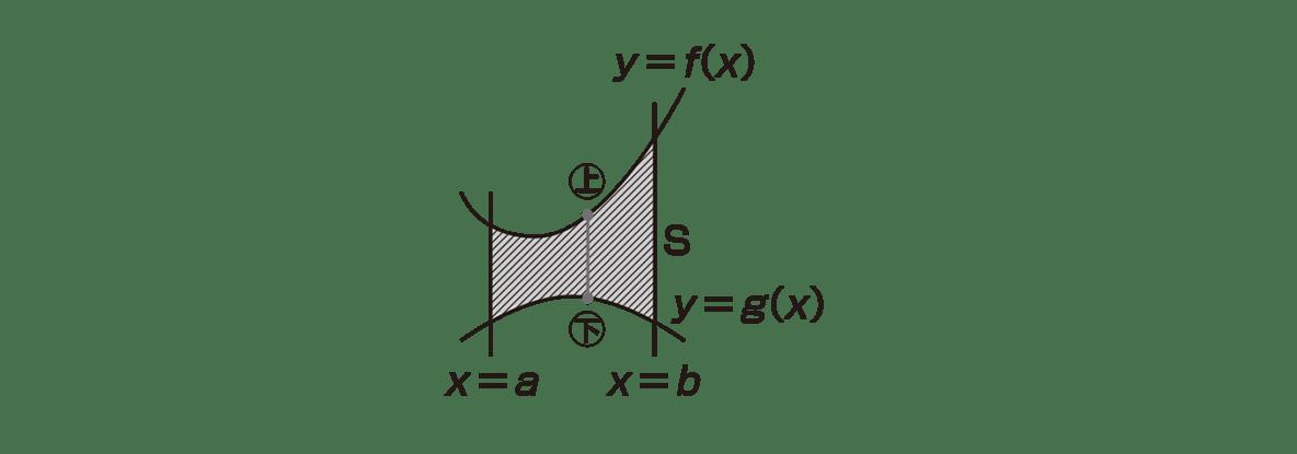 高校数学Ⅱ 微分法と積分法24 図