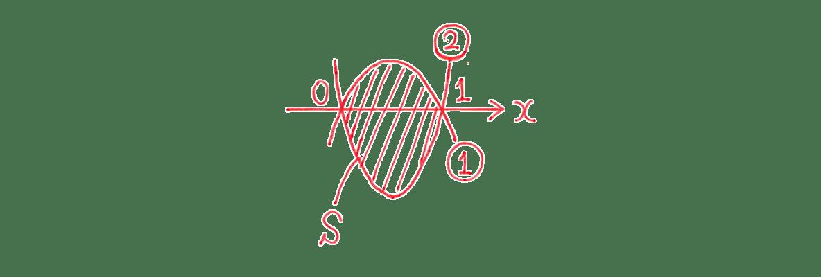 高校数学Ⅱ 微分法と積分法25 例題 答えの図