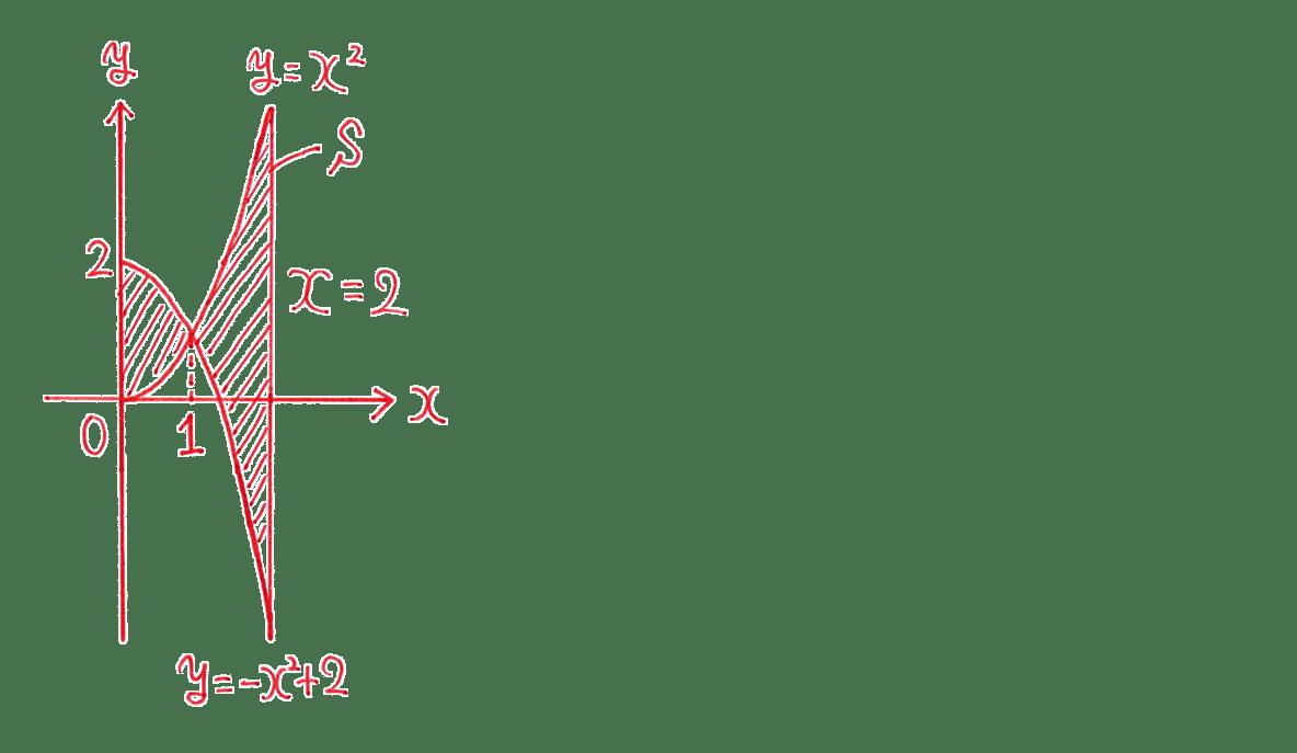 高校数学Ⅱ 微分法と積分法26 練習 答えの図のみ