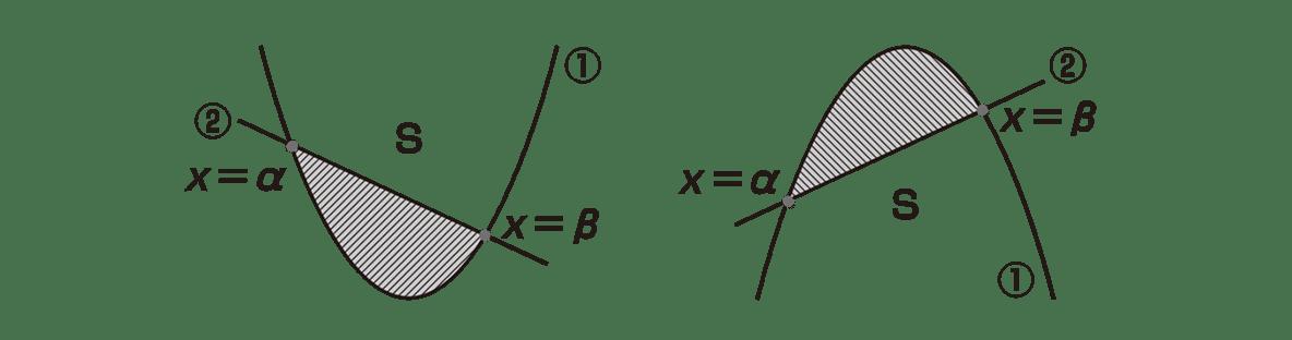 高校数学Ⅱ 微分法と積分法27 ポイント 2つの図