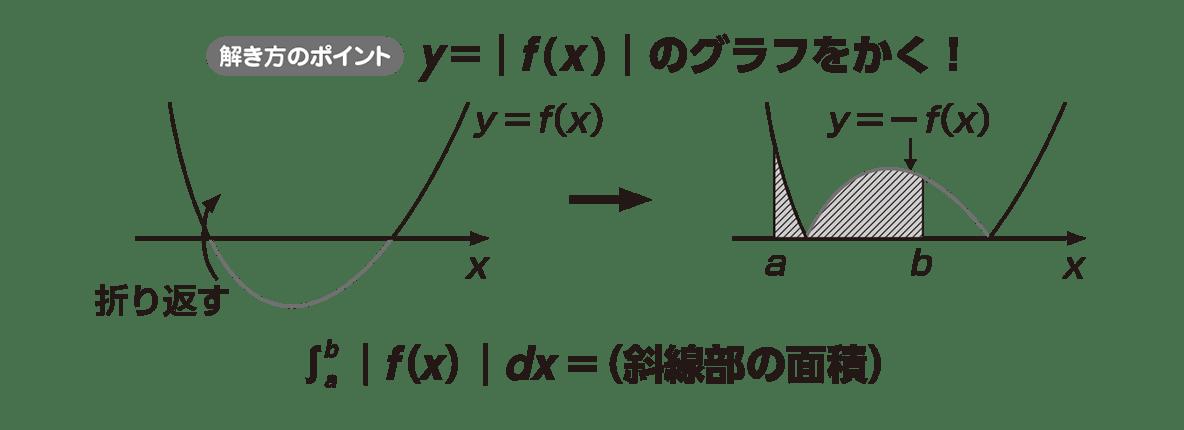 高校数学Ⅱ 微分法と積分法30 ポイント