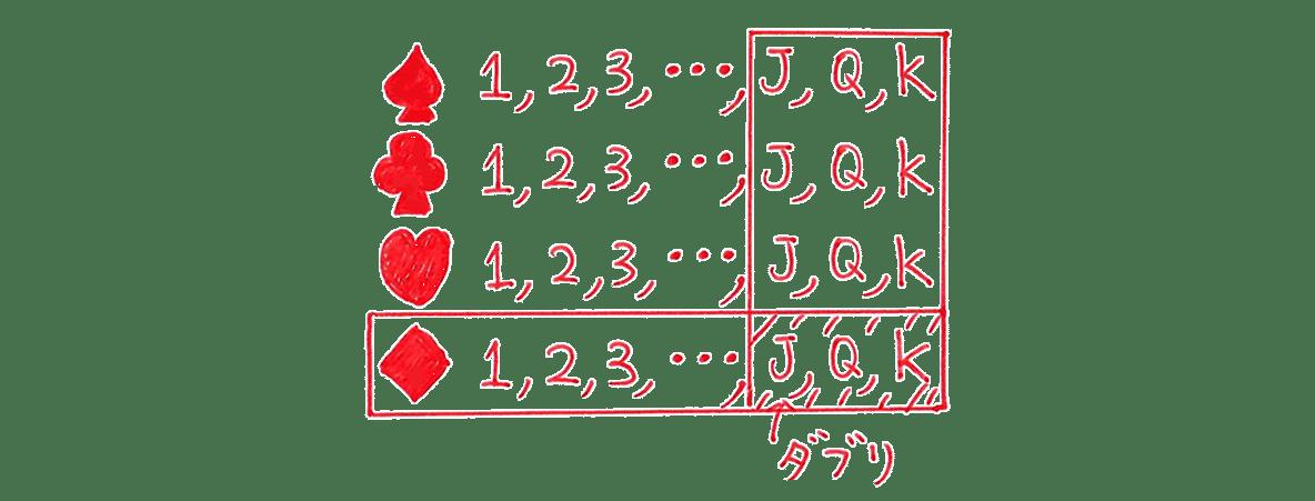 高校数学A 場合の数と確率42 例題の答えの右上。カードのダブりを示す図