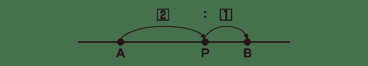高校数Aの3章1コマ目k_mat_a_3_1_1_1ポイントの図のみをもってきていただけませんでしょうか?