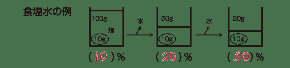 高校 生物基礎 体内環境の維持35 ポイント3 上図のみ