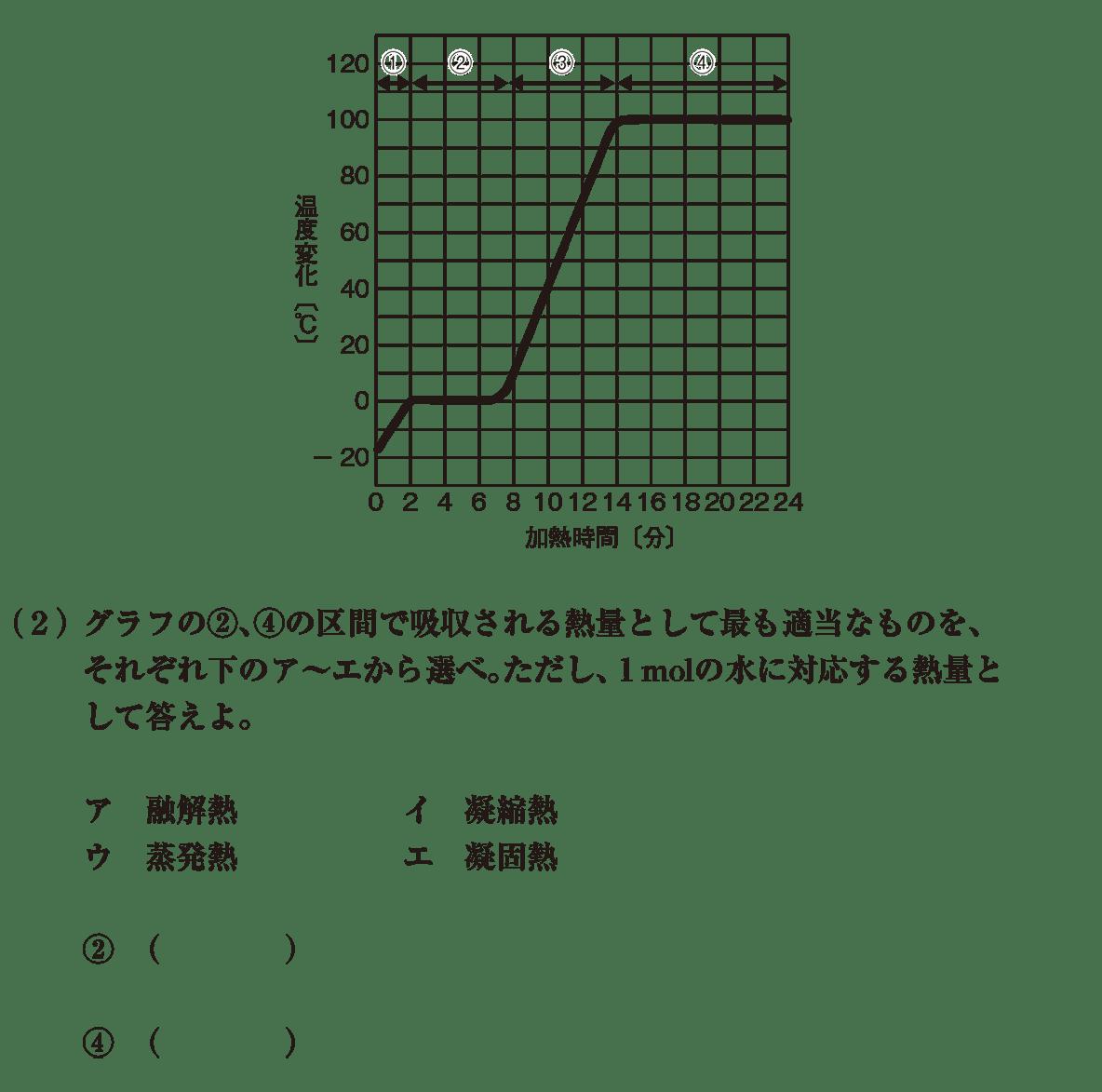 高校化学 物質の状態と平衡 練習 グラフと(2)