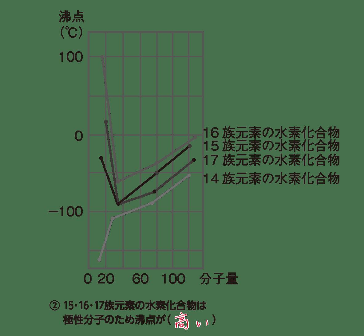 高校化学 物質の状態と平衡3 ポイント1図とPOINT②のみ