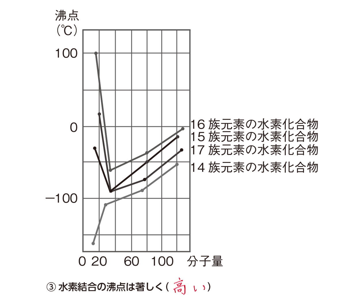 高校化学 物質の状態と平衡3 ポイント1 図とPOINT③のみ