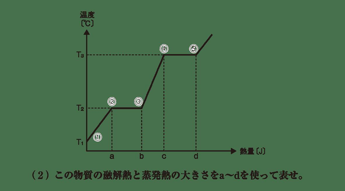 高校化学 物質の状態と平衡4 ポイント1 グラフと(2) 答えなし