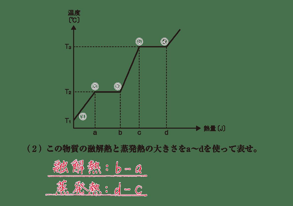 高校化学 物質の状態と平衡4 ポイント1 グラフと(2) 答えあり