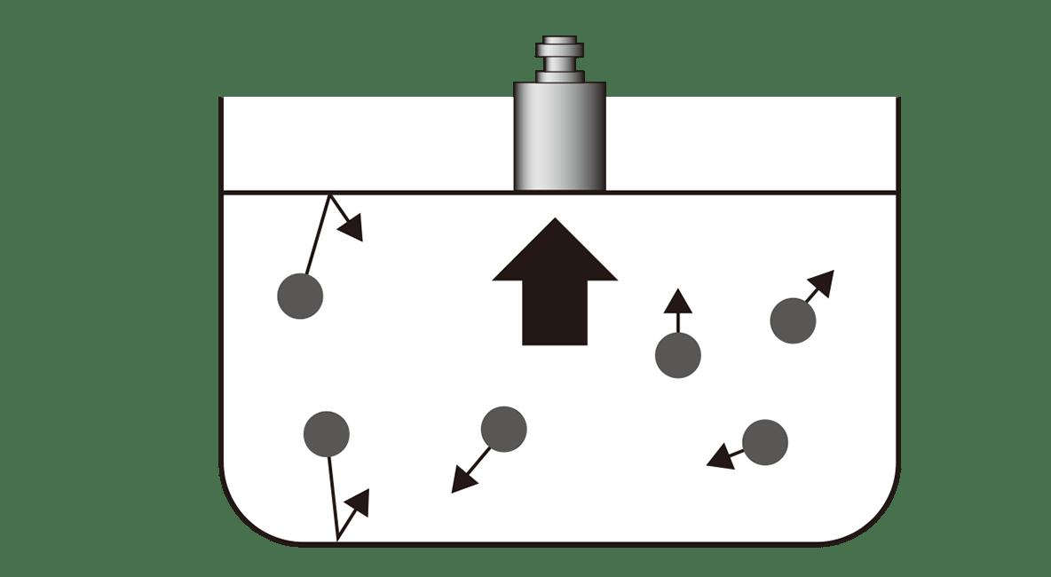 高校化学 物質の状態と平衡5 ポイント1 図のみ