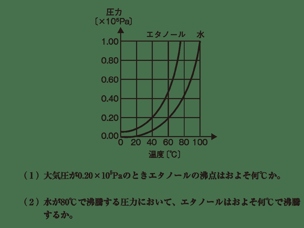高校化学 物質の状態と平衡8 ポイント2 グラフと(1)(2) 答えなし