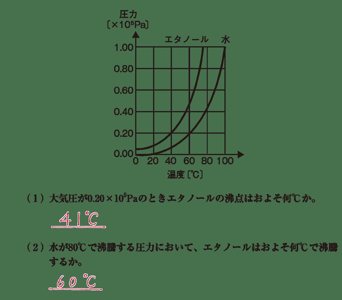 高校化学 物質の状態と平衡8 ポイント2 グラフと(1)(2) 答えあり