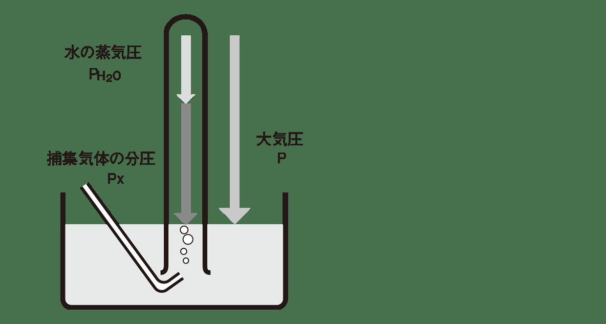 高校化学 物質の状態と平衡16 ポイント2 図のみ