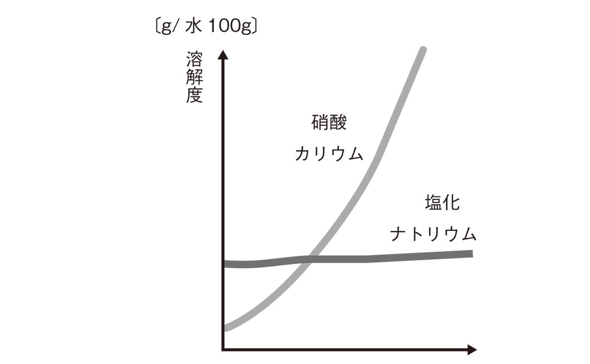 高校化学 物質の状態と平衡20 ポイント1 図のみ