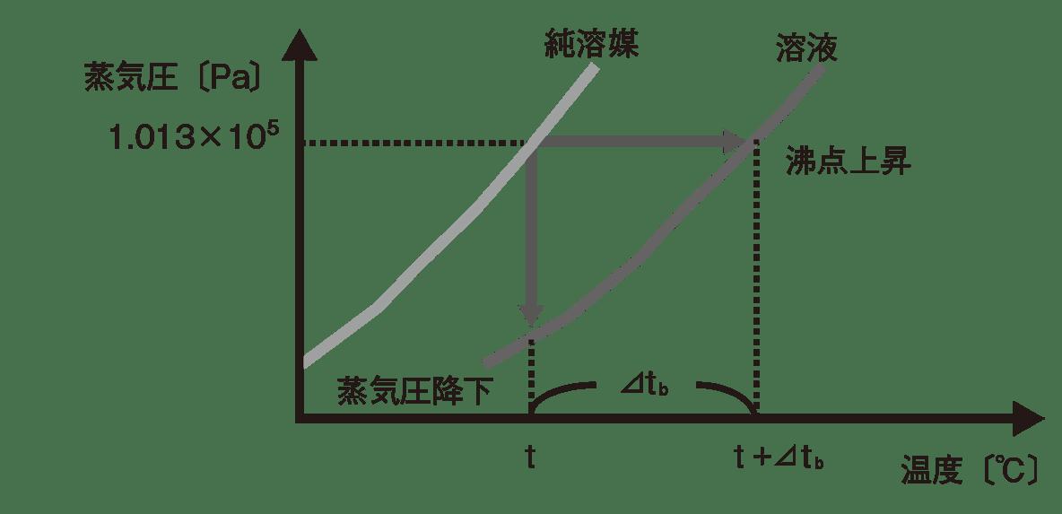高校化学 物質の状態と平衡24 ポイント2 グラフのみ