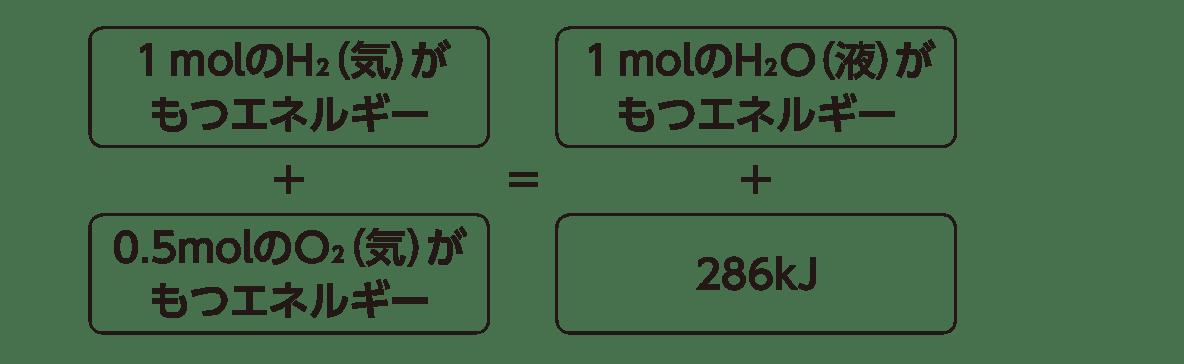 高校化学 化学反応とエネルギー2 ポイント2 下の図のみ