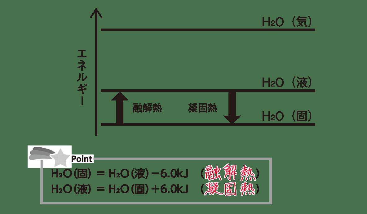 高校化学 化学反応とエネルギー3 ポイント1 答えあり