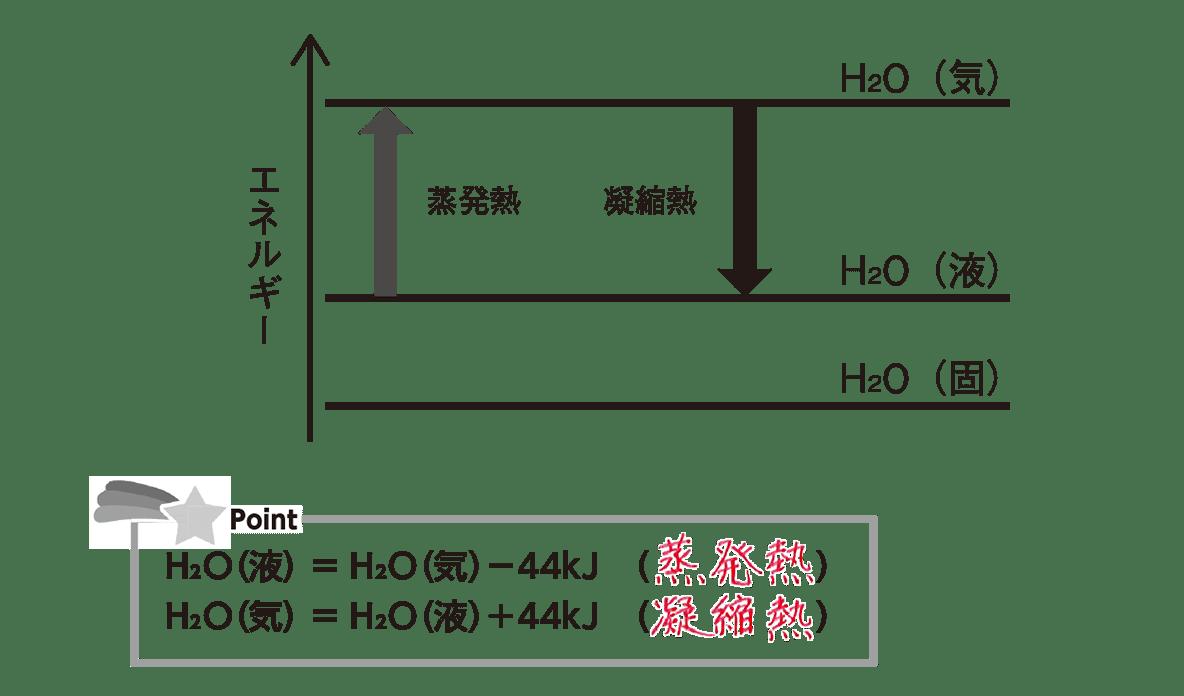 高校化学 化学反応とエネルギー3 ポイント2 1つ目の図とポイント 答えあり