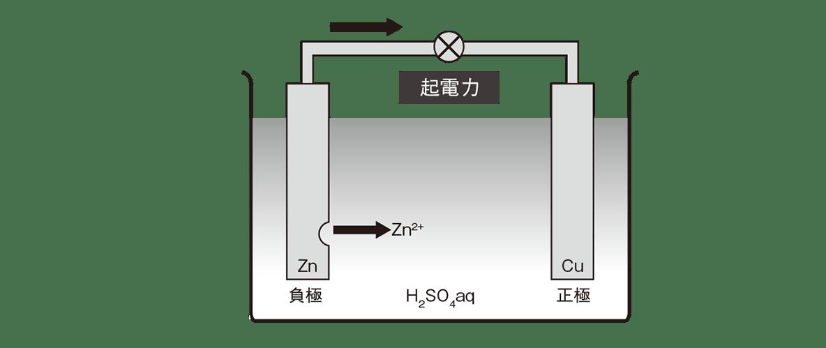 高校化学 化学反応とエネルギー13 ポイント1 図のみ