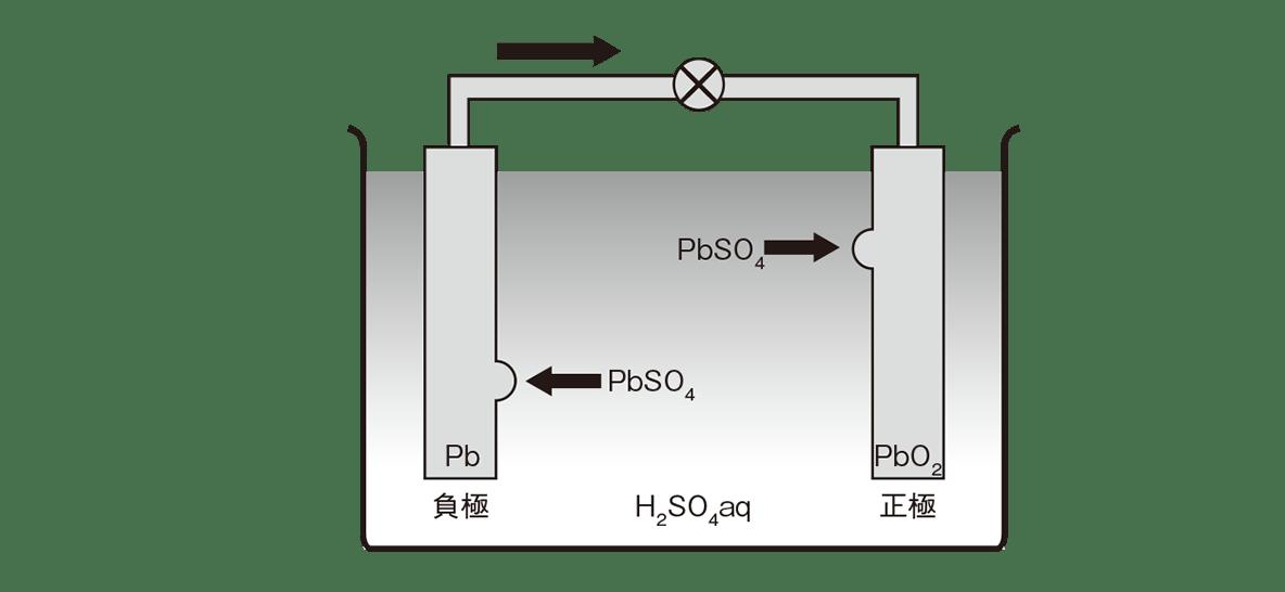 高校化学 化学反応とエネルギー15 ポイント1 図のみ