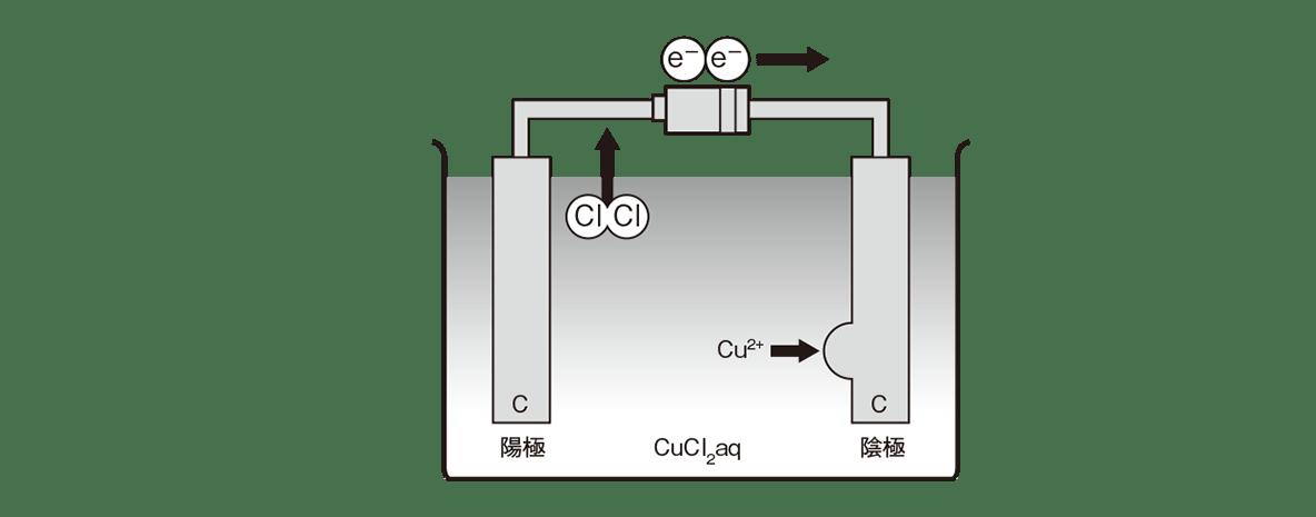 高校化学 化学反応とエネルギー20 ポイント1 図のみ