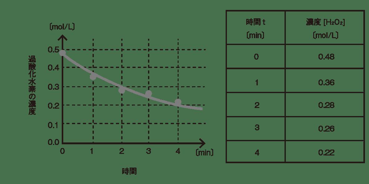 高校化学 化学反応の速さと平衡2 ポイント1 表とグラフのみ