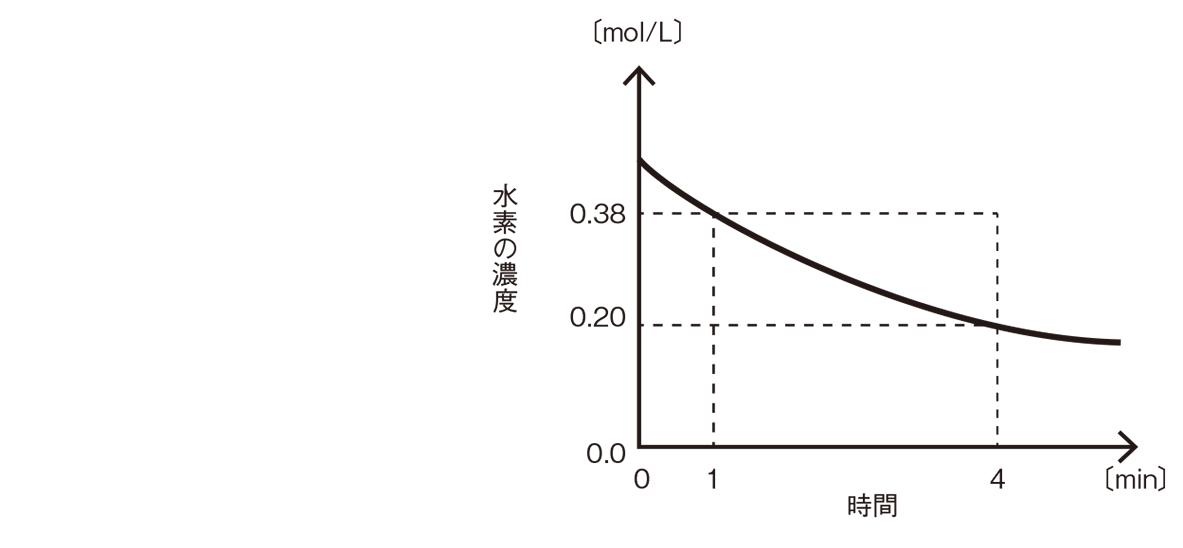 高校化学 化学反応の速さと平衡2 ポイント2 答えなし