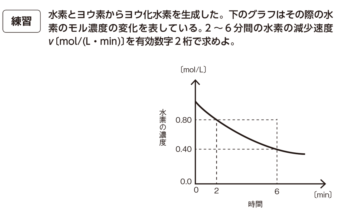高校化学 化学反応の速さと平衡2 練習 答えなし