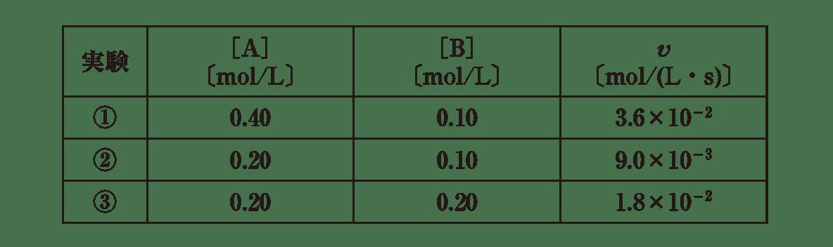 高校化学 化学反応の速さと平衡3 練習 図のみ