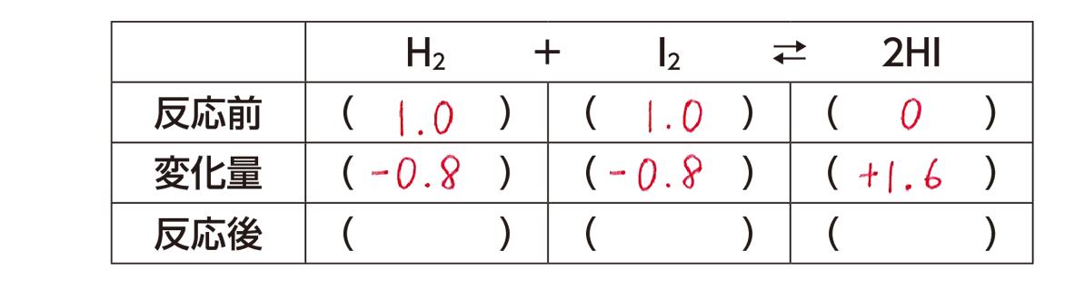 高校化学 化学反応の速さと平衡9 ポイント1 表のみ 上から2段目・3段目答えあり