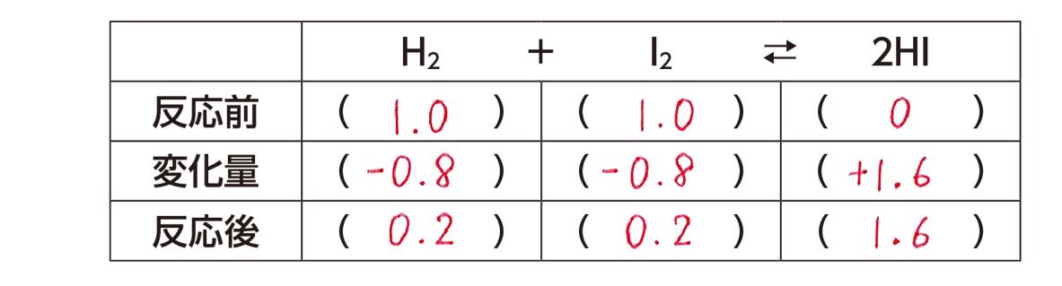 高校化学 化学反応の速さと平衡9 ポイント1 答えあり