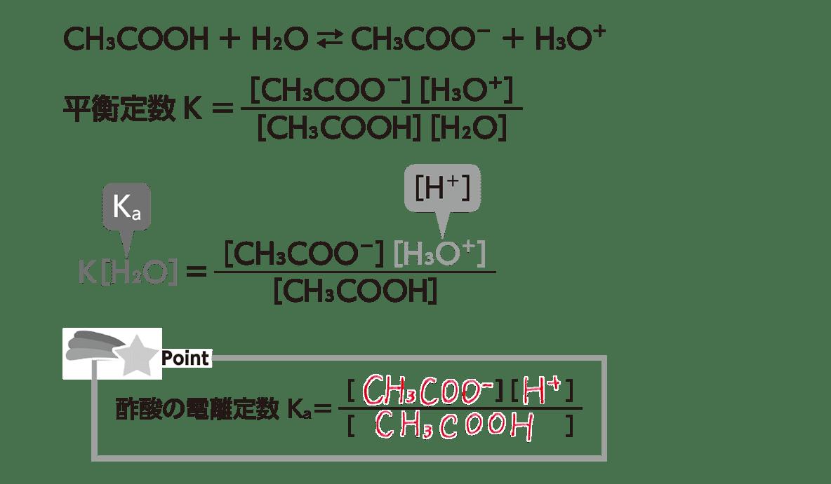 高校化学 化学反応の速さと平衡13 ポイント2 答えあり
