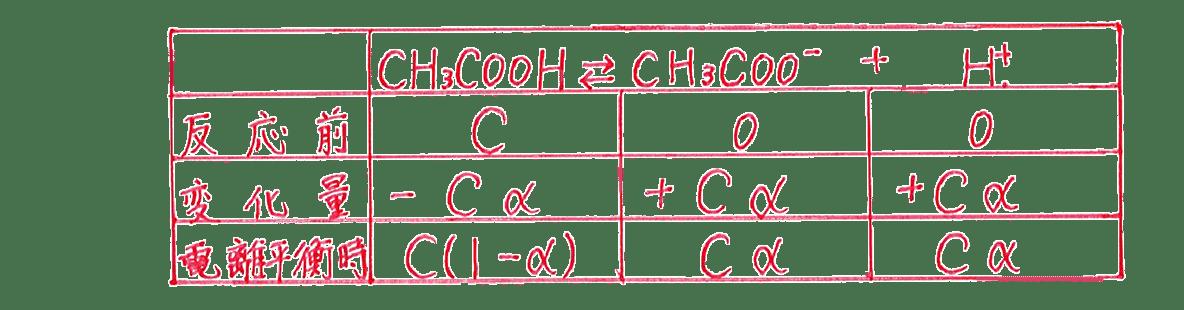 高校化学 化学反応の速さと平衡19 (1) 答えの表のみ