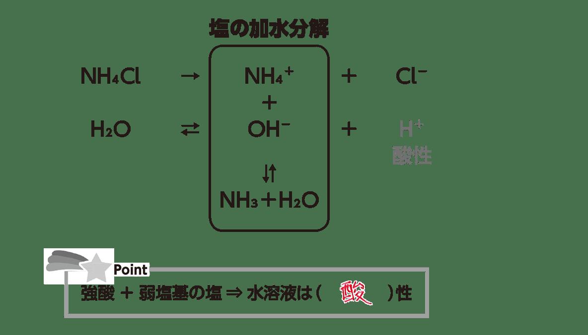 高校化学 化学反応の速さと平衡20 ポイント2 答えあり